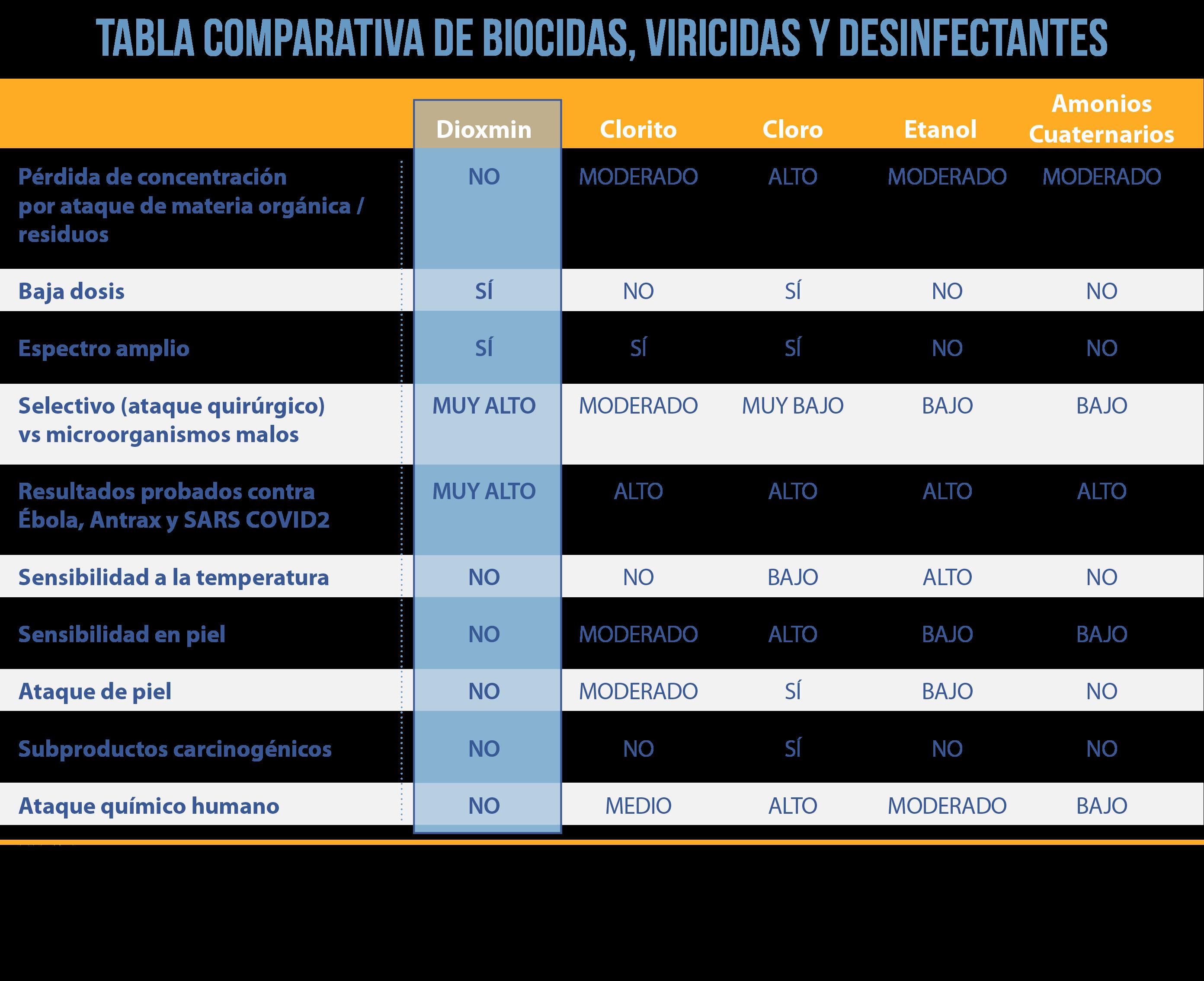 http://dioxmin.dgk.com.mx/wp-content/uploads/2020/07/TABLA-COMPARATIVA-DE-BIOCIDAS-VIRICIDAS-Y-DESINFECTANTES.png